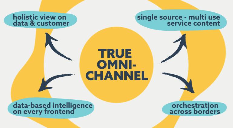 true omnichannel for consistent customer service