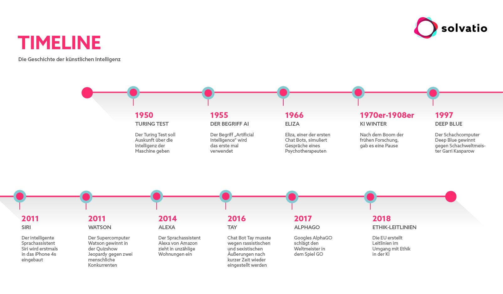 Timeline_13052019