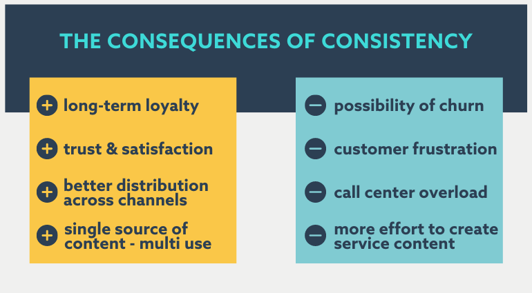 consequences of consistent customer service