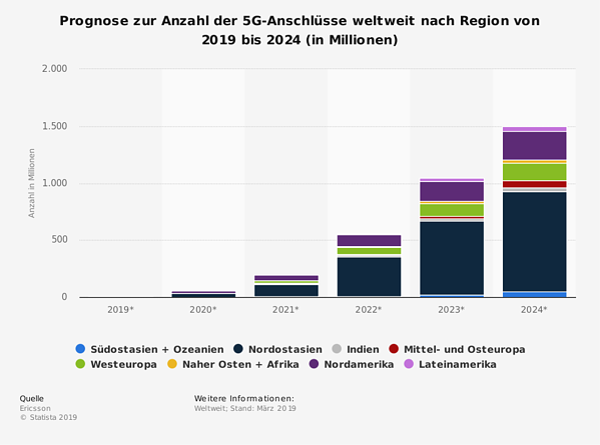 Statistik Anzahl der 5G Anschlüsse bis 2024